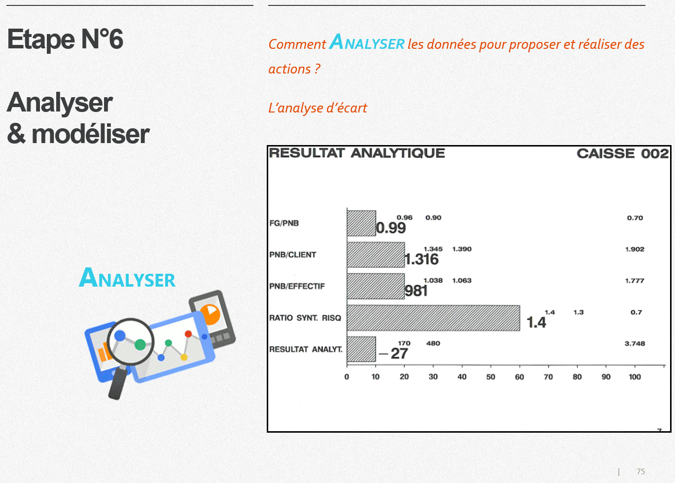 GMKT Slidedoc P75 7 etapes AnaMod9